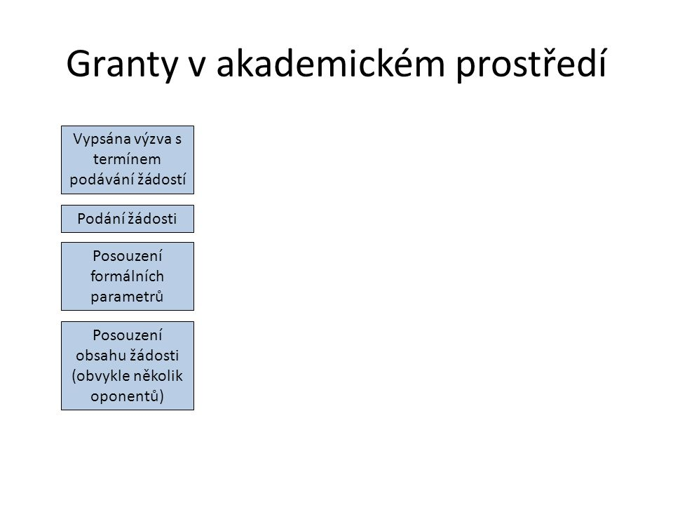 Granty v akademickém prostředí