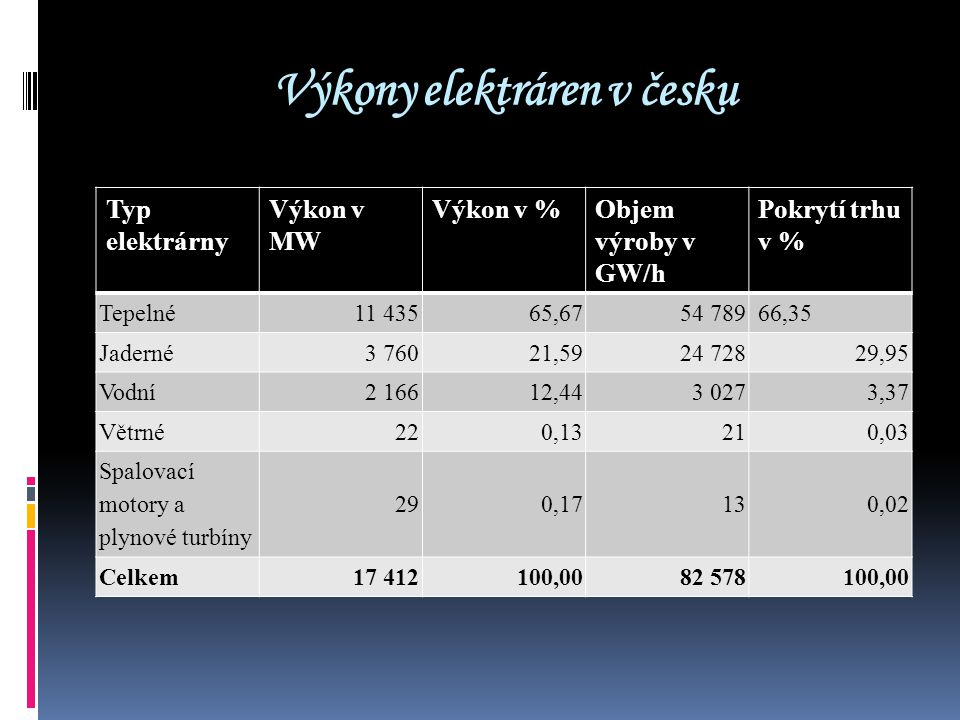 Výkony elektráren v česku