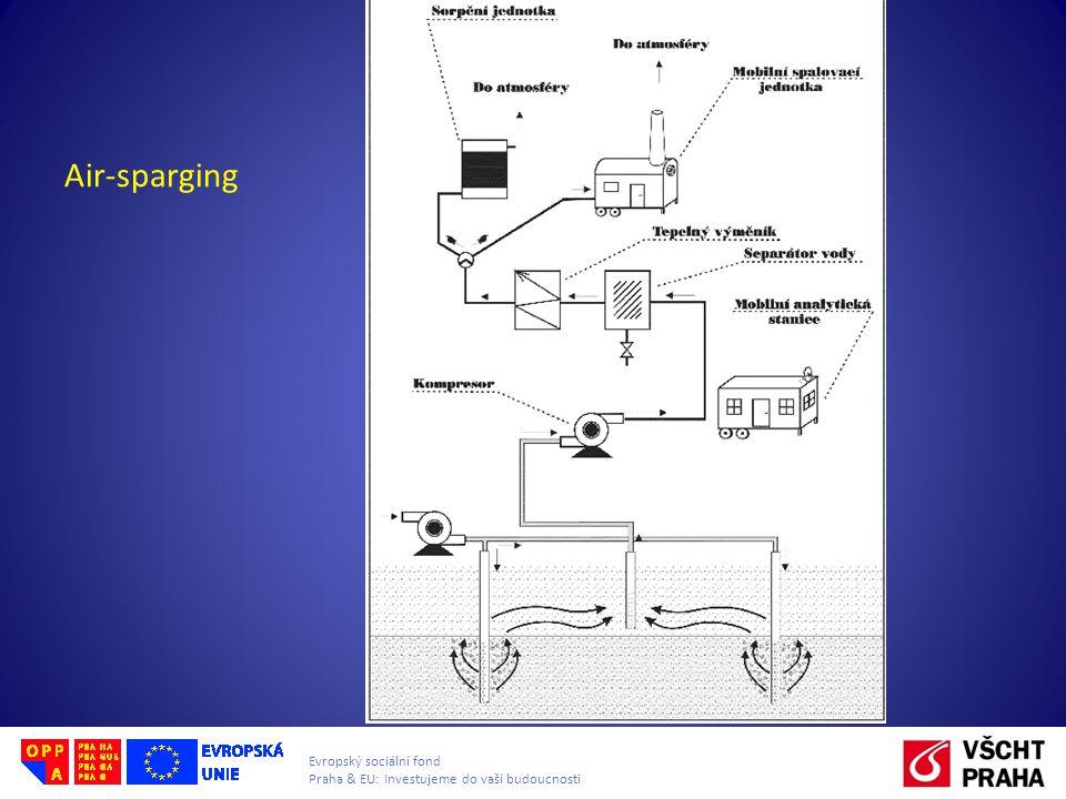 Air-sparging
