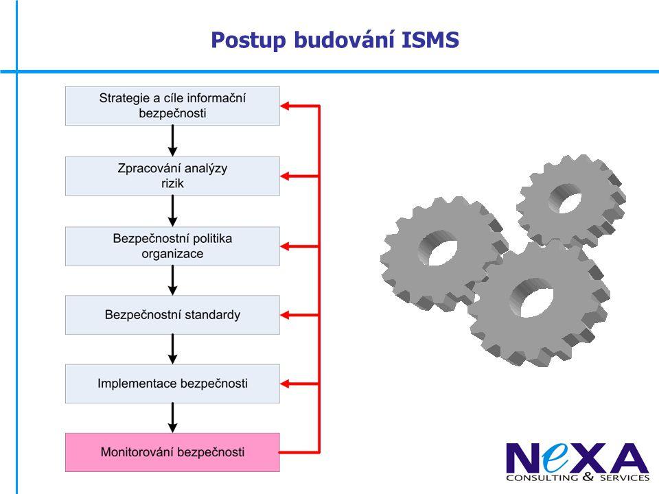 Postup budování ISMS