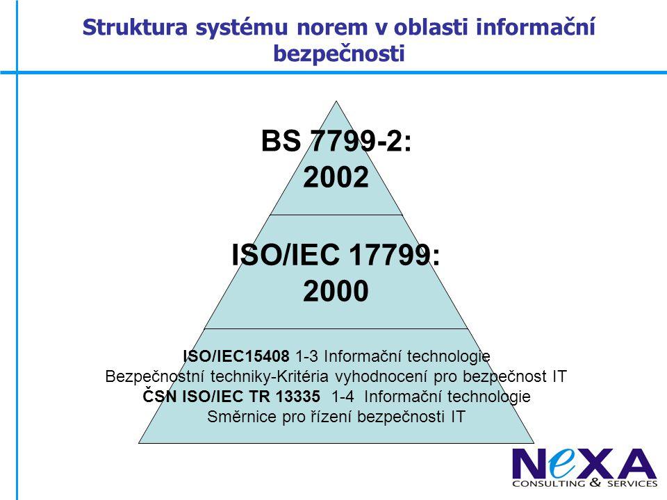 Struktura systému norem v oblasti informační bezpečnosti