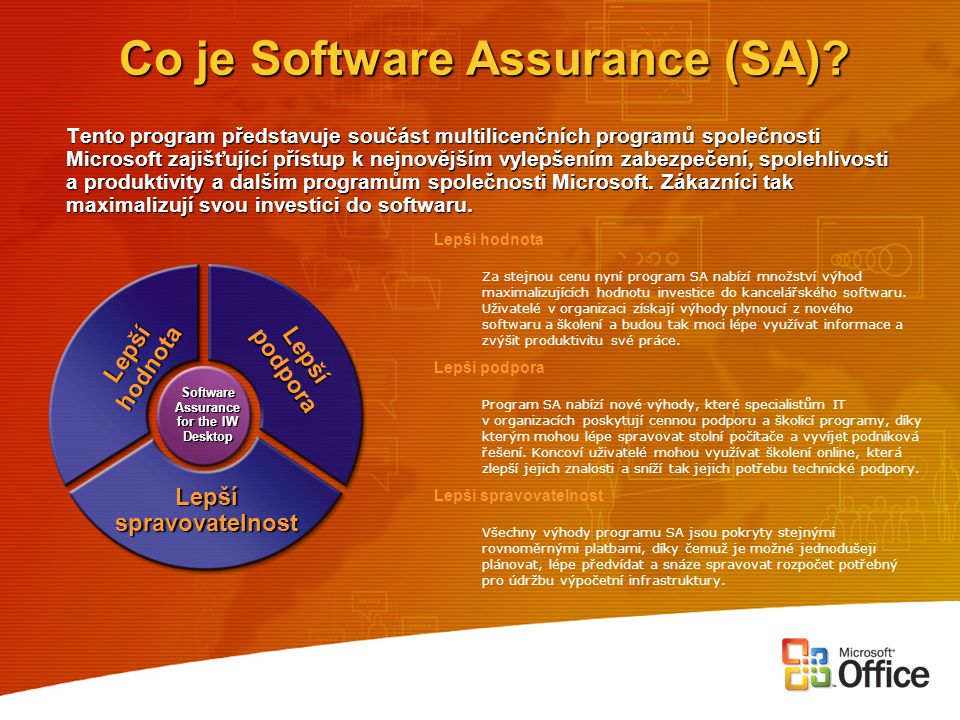 Co je Software Assurance (SA)