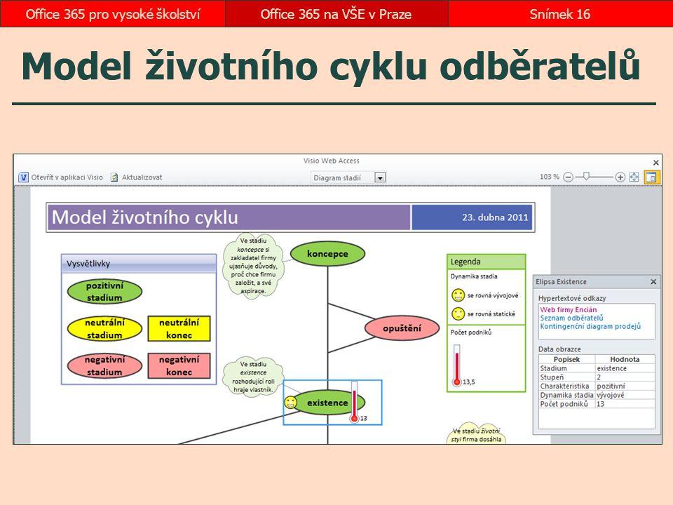 Model životního cyklu odběratelů