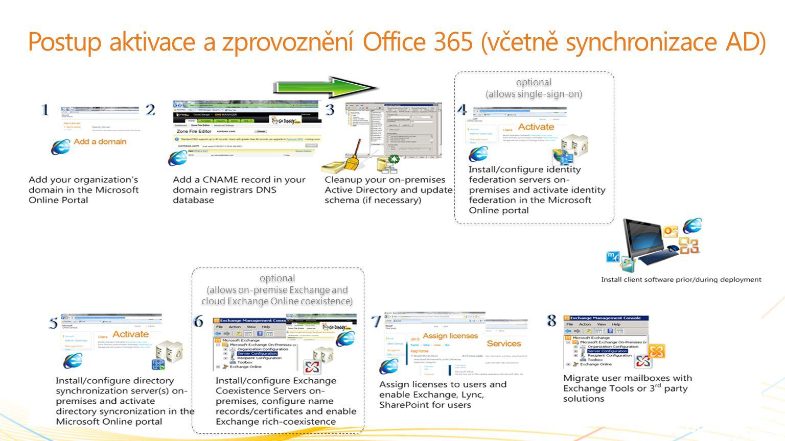 Postup aktivace a zprovoznění Office 365 (včetně synchronizace AD)