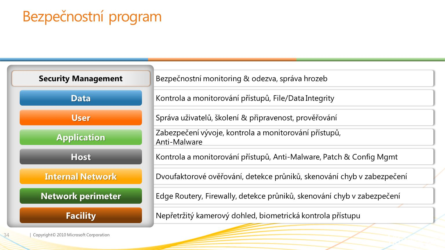 Bezpečnostní program Data User Application Host Internal Network