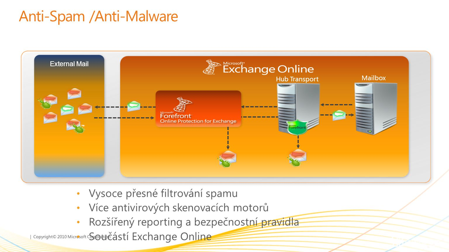 Anti-Spam /Anti-Malware