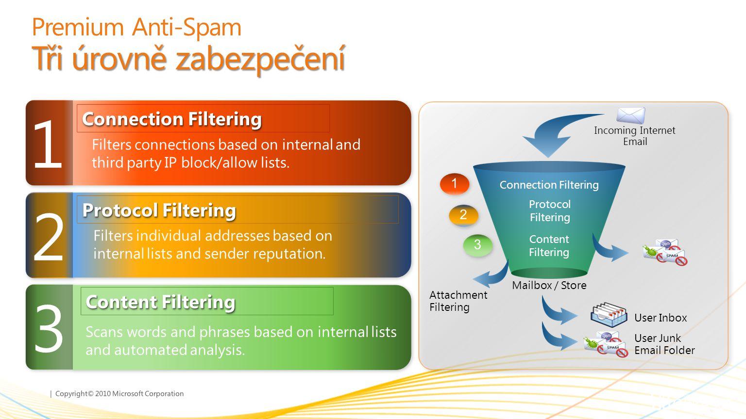 Premium Anti-Spam Tři úrovně zabezpečení