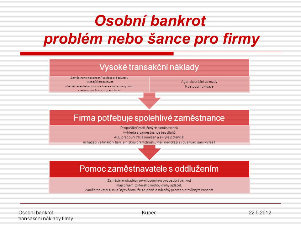 Osobní bankrot problém nebo šance pro firmy