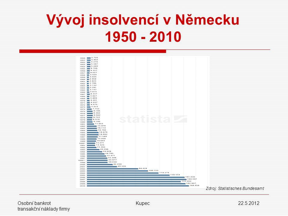 Vývoj insolvencí v Německu 1950 - 2010