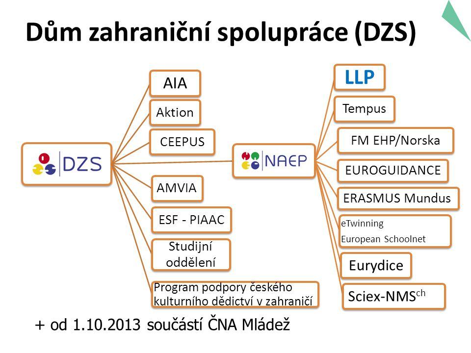 Dům zahraniční spolupráce (DZS)
