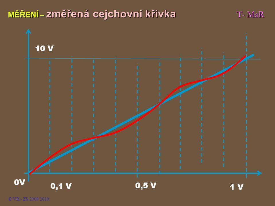 T- MaR MĚŘENÍ – změřená cejchovní křivka 10 V 0V 0,1 V 0,5 V 1 V