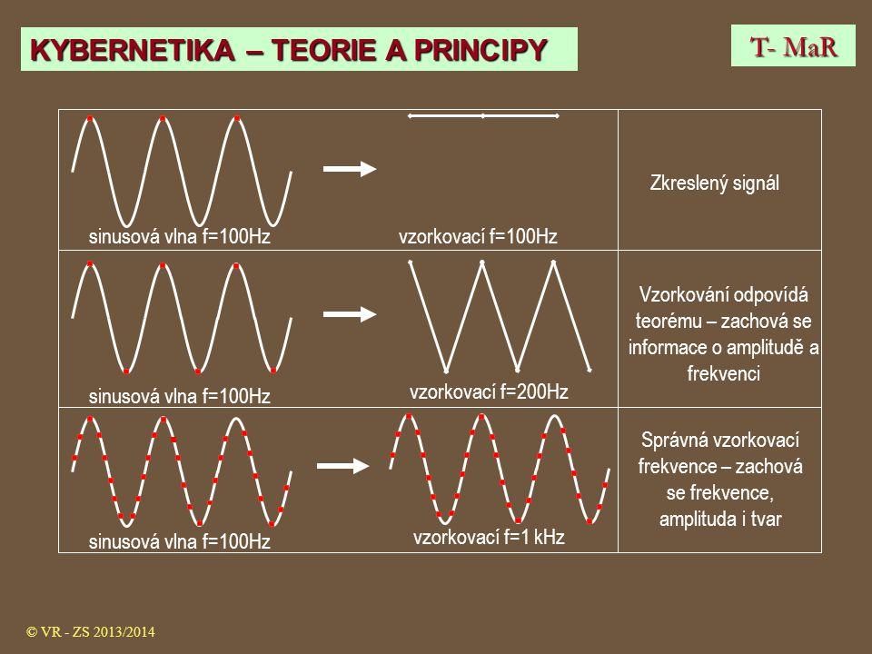 Správná vzorkovací frekvence – zachová se frekvence, amplituda i tvar
