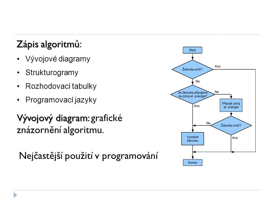 Vývojový diagram: grafické znázornění algoritmu.
