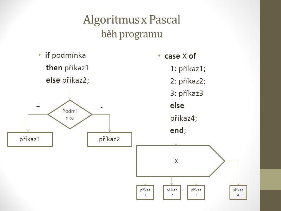 Algoritmus x Pascal běh programu