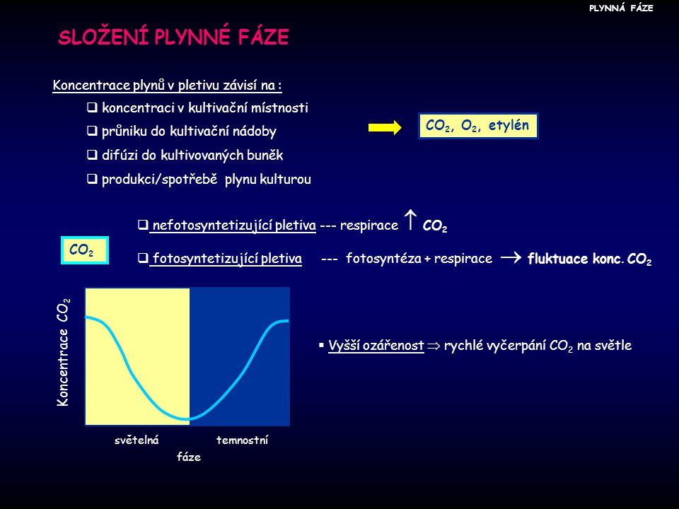 SLOŽENÍ PLYNNÉ FÁZE Koncentrace plynů v pletivu závisí na :