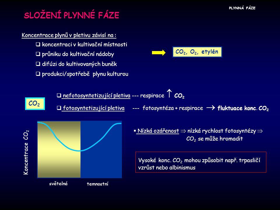SLOŽENÍ PLYNNÉ FÁZE CO2 Koncentrace plynů v pletivu závisí na :