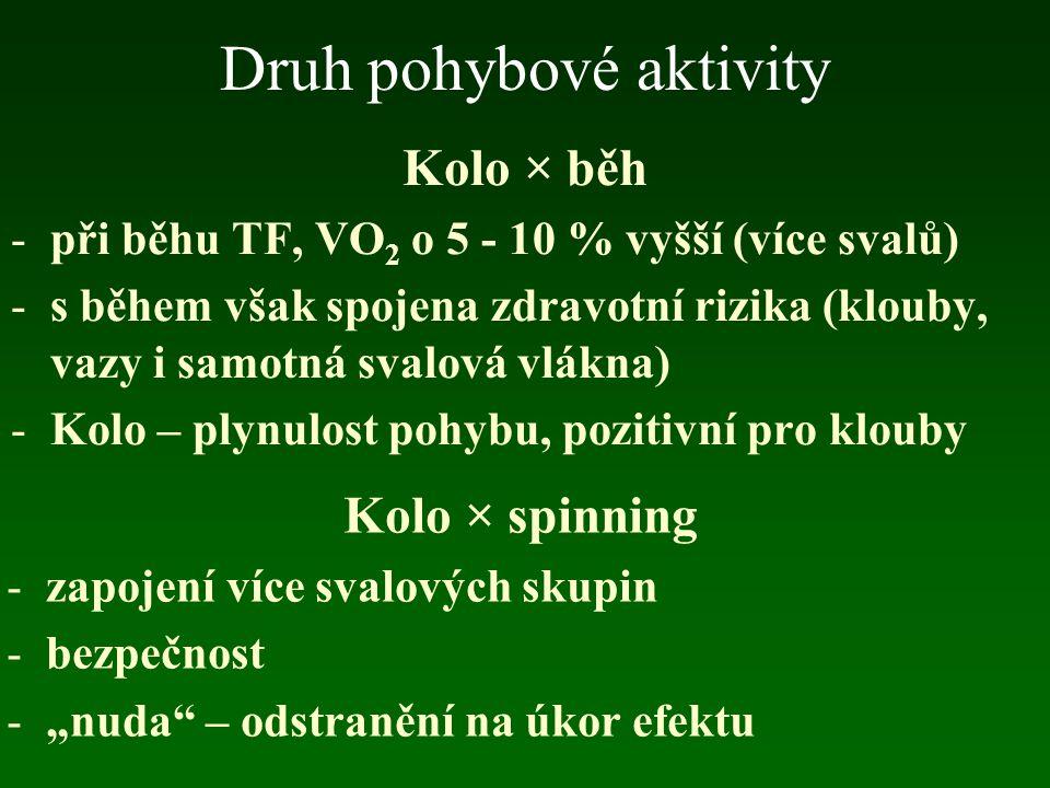 Druh pohybové aktivity