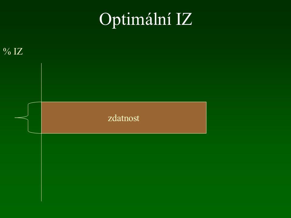 Optimální IZ % IZ zdatnost