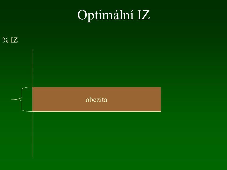 Optimální IZ % IZ obezita