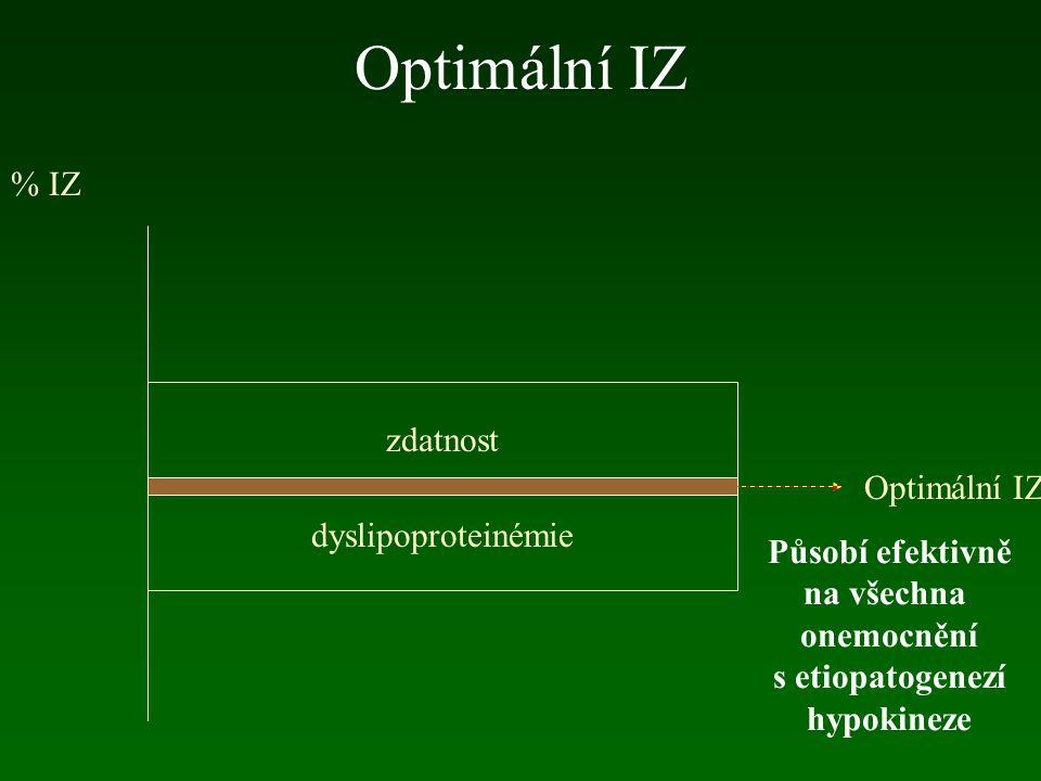 Optimální IZ % IZ zdatnost Optimální IZ dyslipoproteinémie