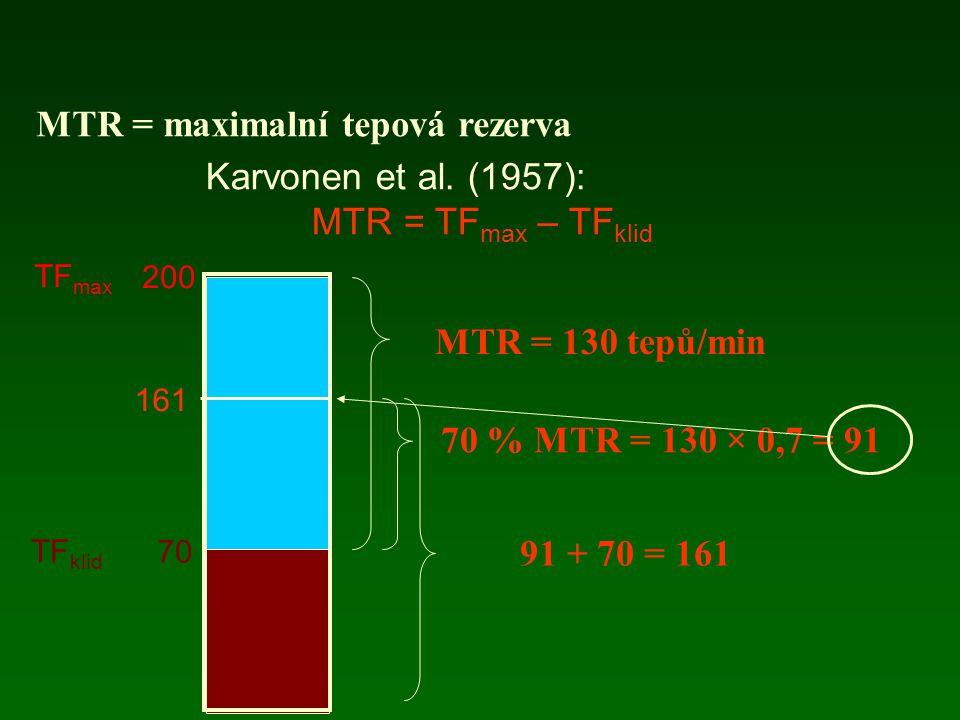 MTR = maximalní tepová rezerva Karvonen et al. (1957):