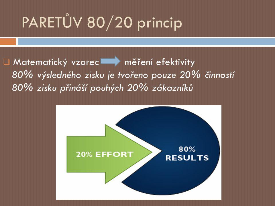 PARETŮV 80/20 princip Matematický vzorec měření efektivity