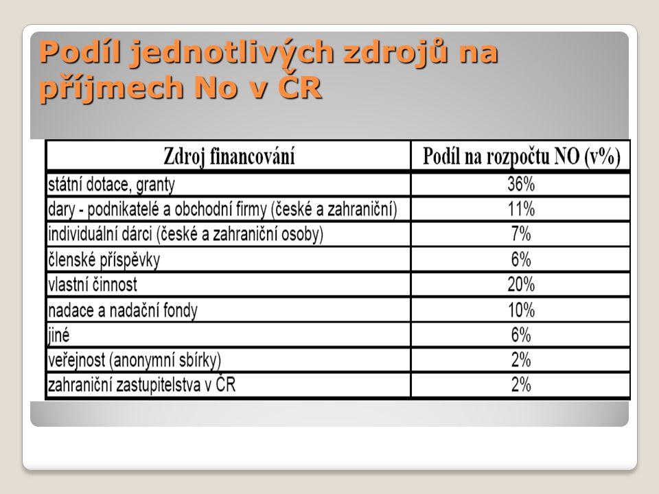 Podíl jednotlivých zdrojů na příjmech No v ČR