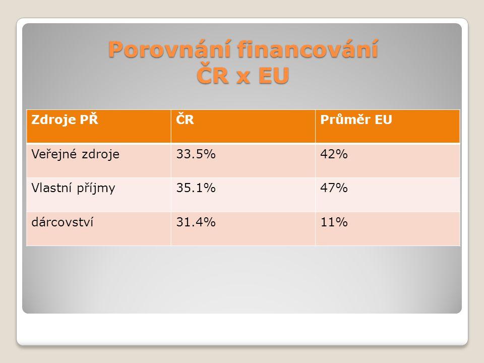Porovnání financování ČR x EU