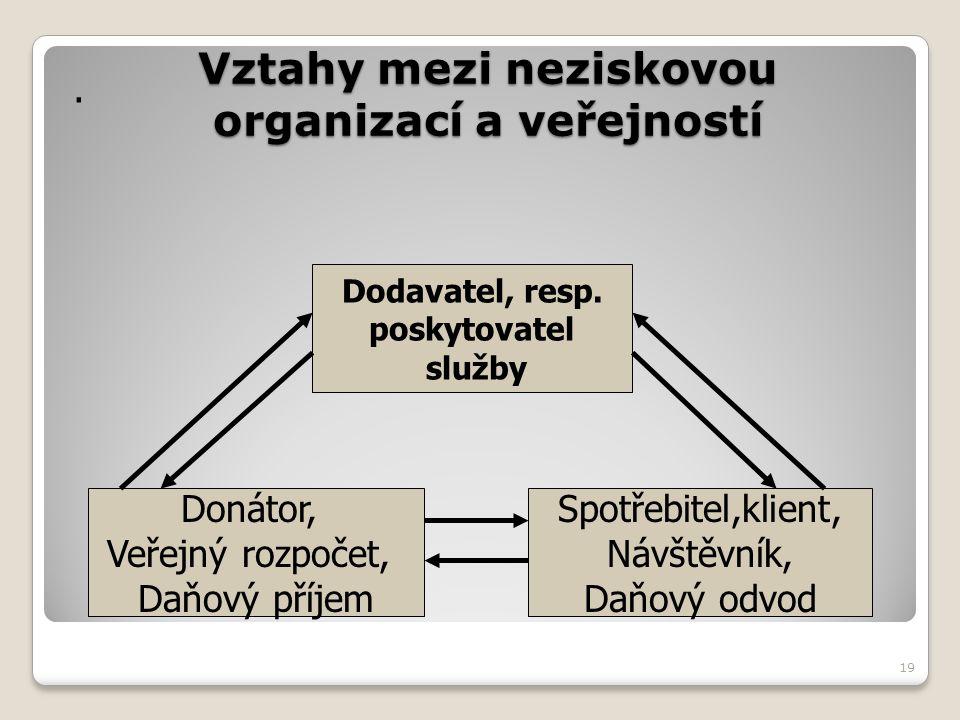 Vztahy mezi neziskovou organizací a veřejností