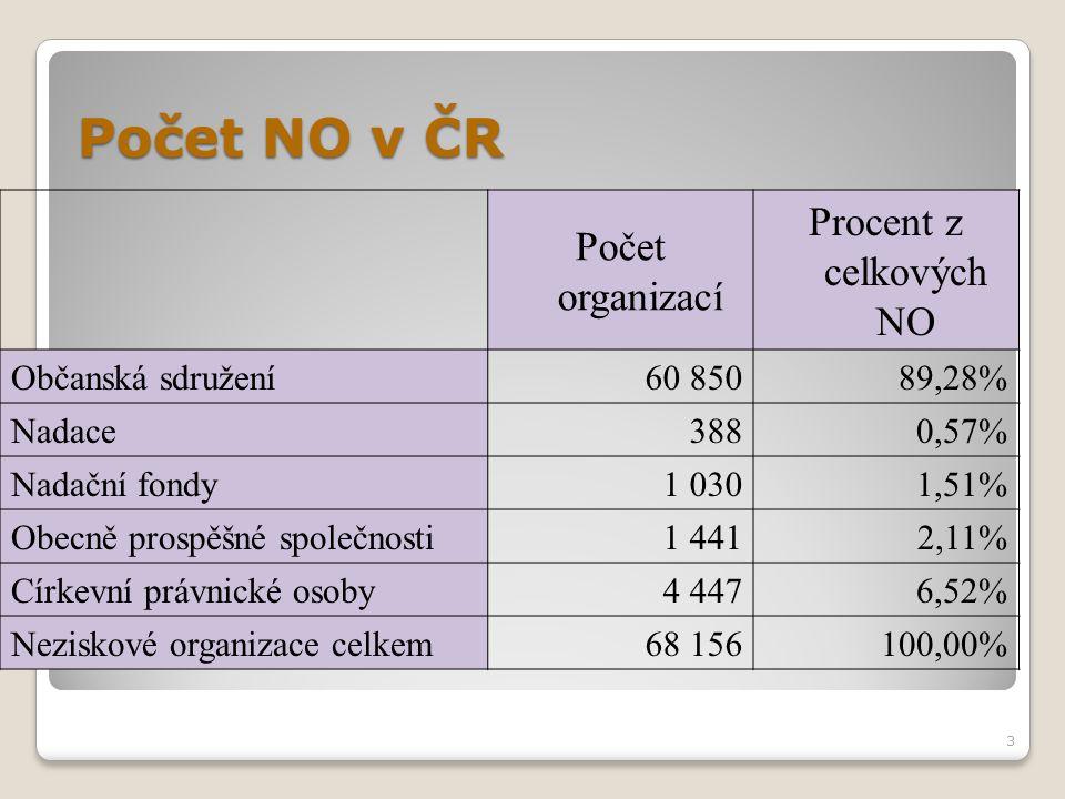 Počet NO v ČR Procent z celkových NO Počet organizací