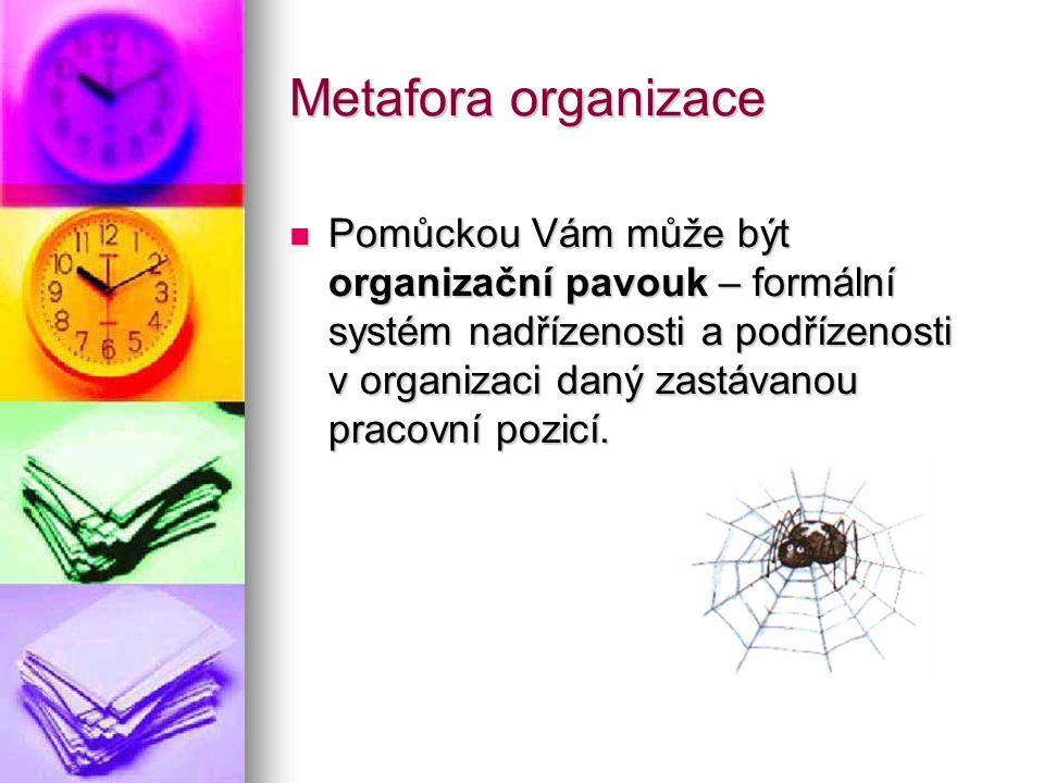 Metafora organizace