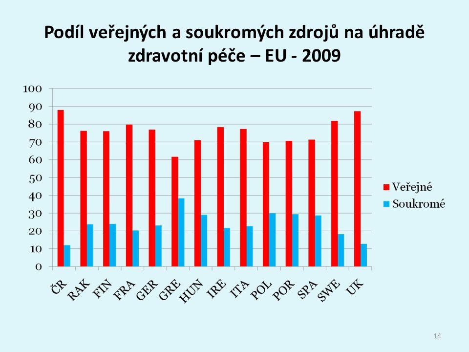 Podíl veřejných a soukromých zdrojů na úhradě zdravotní péče – EU - 2009