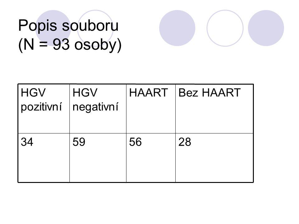 Popis souboru (N = 93 osoby)