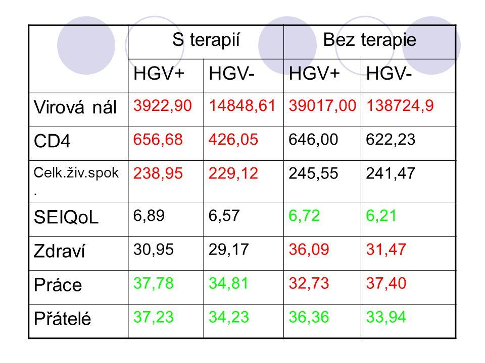 S terapií Bez terapie HGV+ HGV- Virová nál CD4 SEIQoL Zdraví Práce