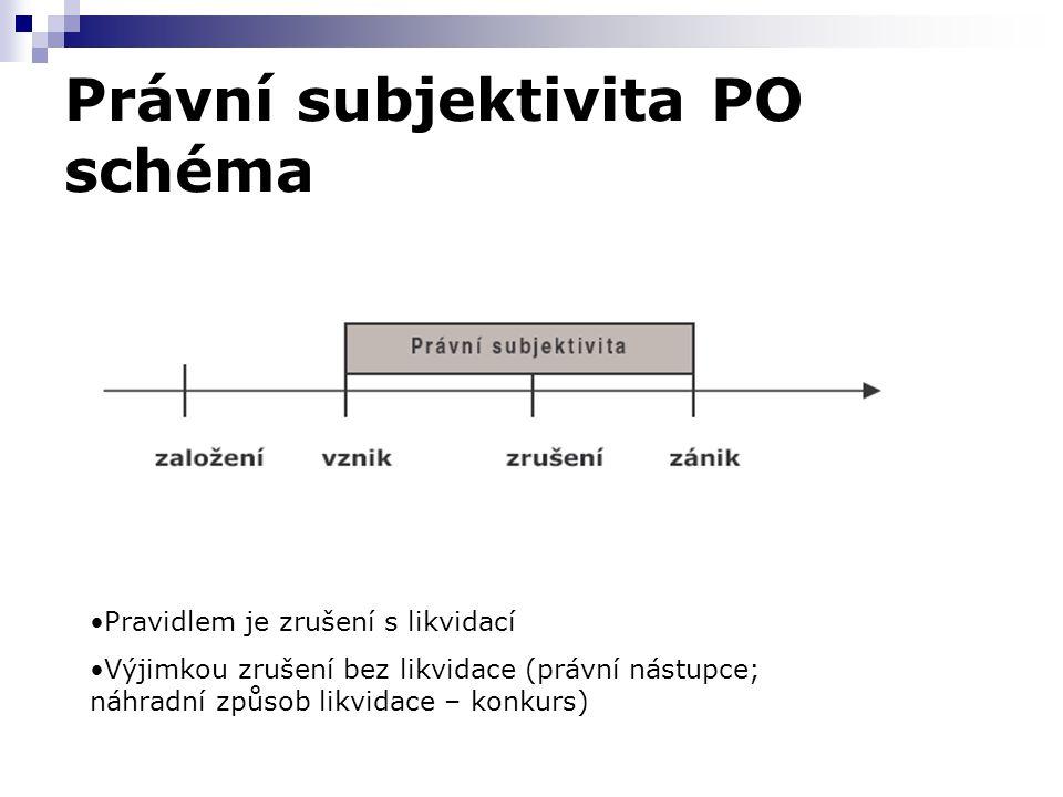 Právní subjektivita PO schéma