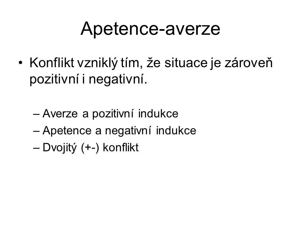 Apetence-averze Konflikt vzniklý tím, že situace je zároveň pozitivní i negativní. Averze a pozitivní indukce.