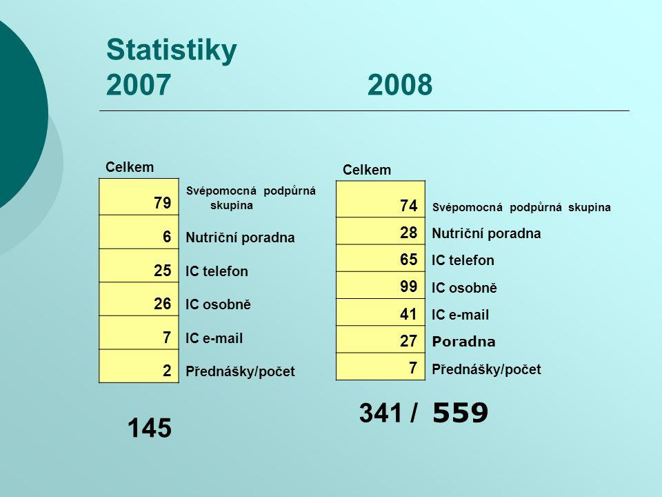 Statistiky 2007 2008 Celkem. 74. Svépomocná podpůrná skupina. 28. Nutriční poradna.