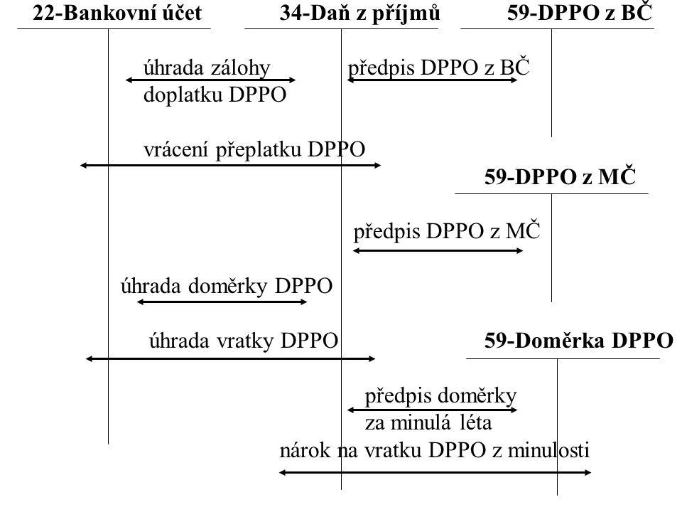 22-Bankovní účet 34-Daň z příjmů 59-DPPO z BČ