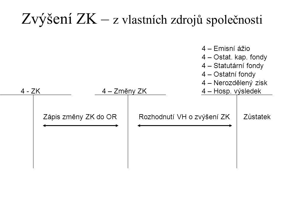 Zvýšení ZK – z vlastních zdrojů společnosti