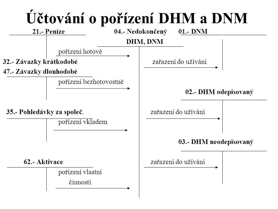 Účtování o pořízení DHM a DNM