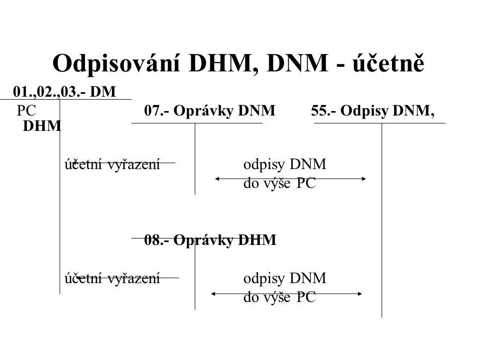 Odpisování DHM, DNM - účetně