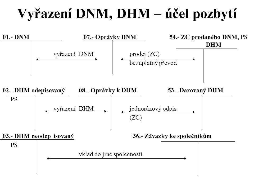 Vyřazení DNM, DHM – účel pozbytí