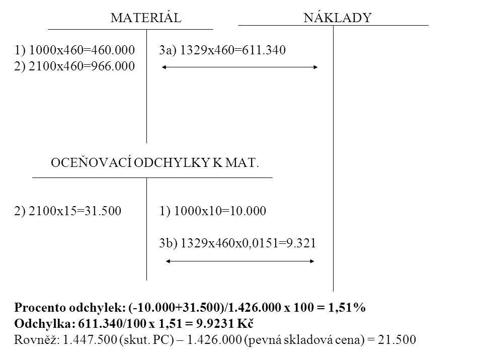 MATERIÁL NÁKLADY 1) 1000x460=460.000 3a) 1329x460=611.340. 2) 2100x460=966.000. OCEŇOVACÍ ODCHYLKY K MAT.