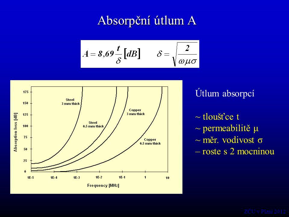 Absorpční útlum A Útlum absorpcí ~ tloušťce t ~ permeabilitě μ
