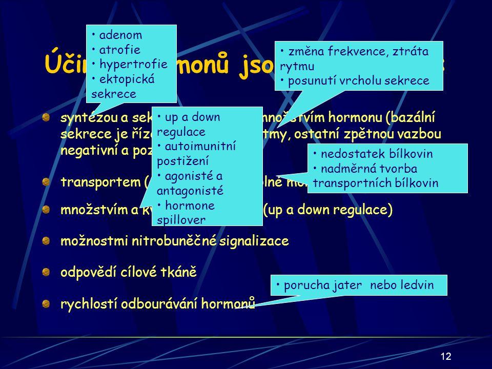 Účinky hormonů jsou ovlivňovány :