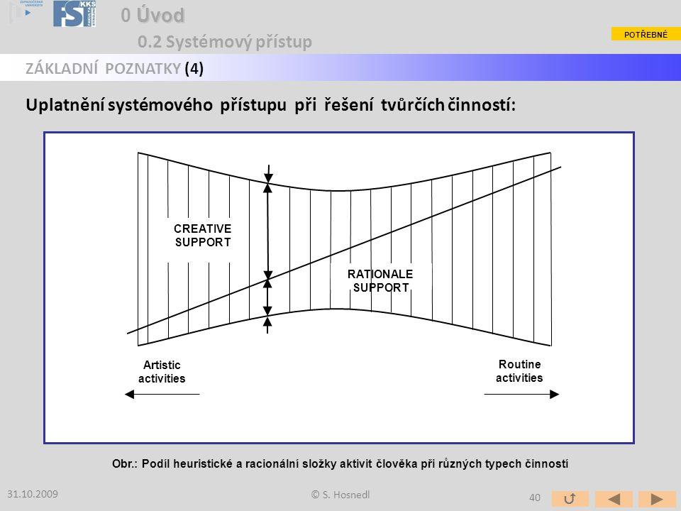 Uplatnění systémového přístupu při řešení tvůrčích činností: