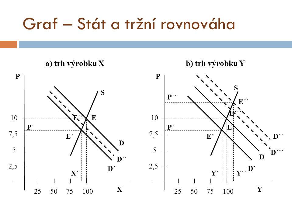 Graf – Stát a tržní rovnováha
