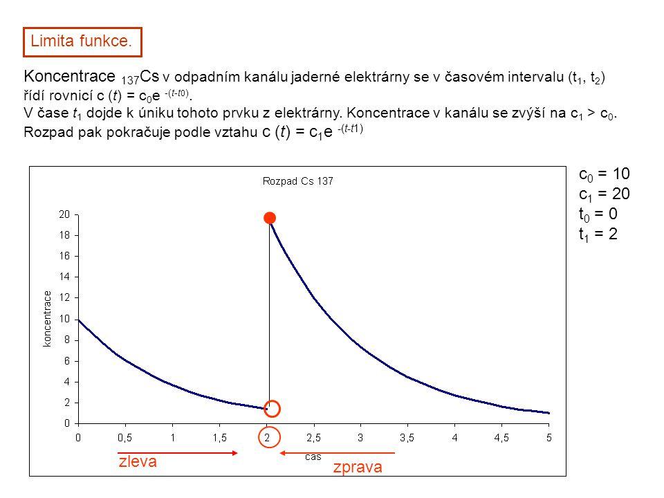 Limita funkce. Koncentrace 137Cs v odpadním kanálu jaderné elektrárny se v časovém intervalu (t1, t2)