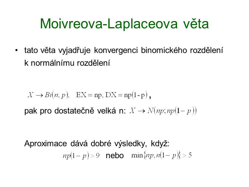 Moivreova-Laplaceova věta