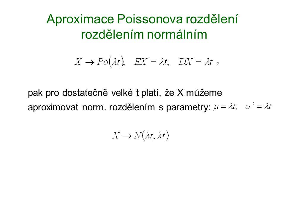 Aproximace Poissonova rozdělení rozdělením normálním